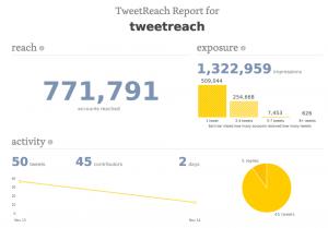 Social Media: TweetReach - Reichweitenanalyse von Twitter Kampagnen