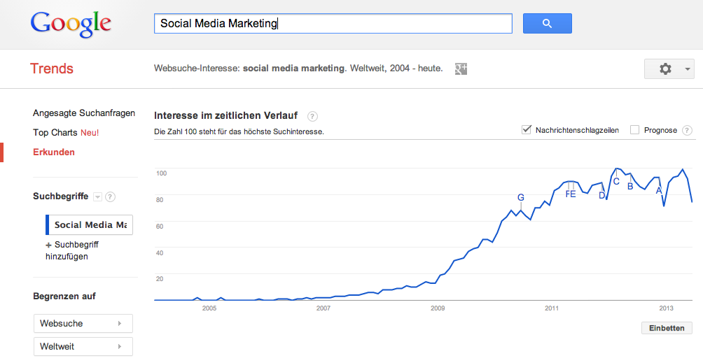 Google Trends - Websuche-Interesse: social media marketing - Weltweit, 2004 - heute