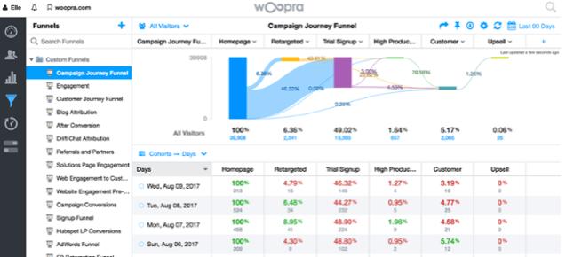 Woopra Integration HubSpot - Dashboard