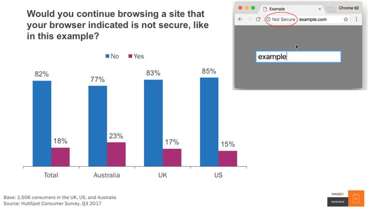 Umfrage zu SSL