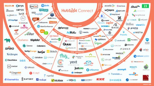 HubSpot Connect Übersicht