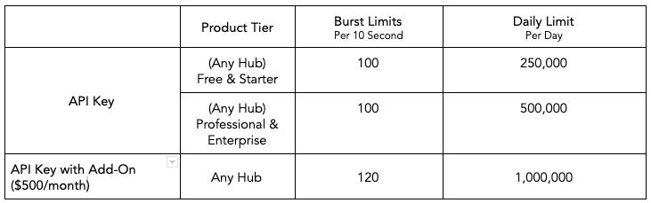 Neue HubSpot API-Limitstruktur