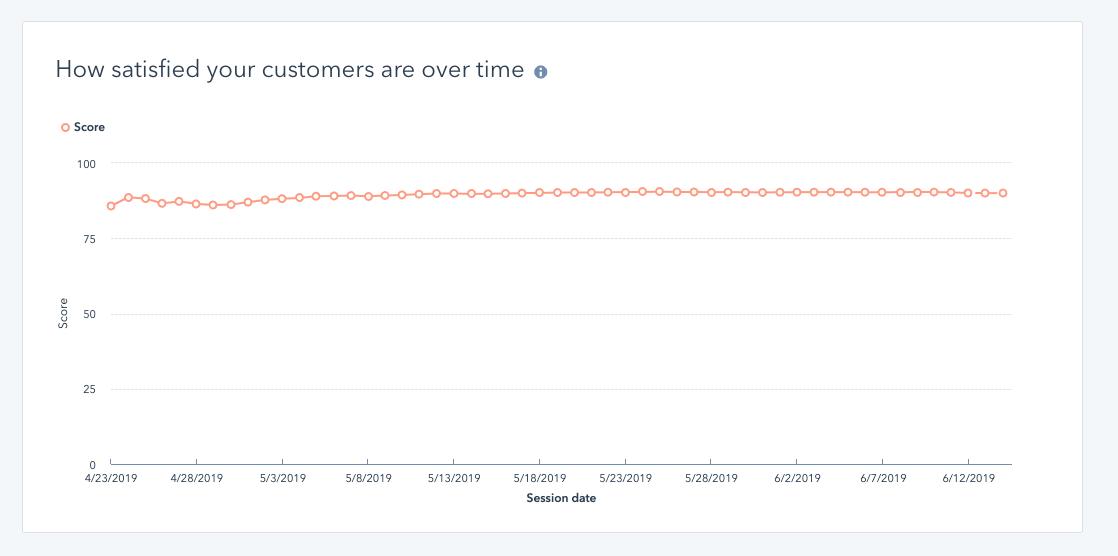 HubSpots alte Berichtsansicht (CSAT-Feedback-Umfrage-Chat)
