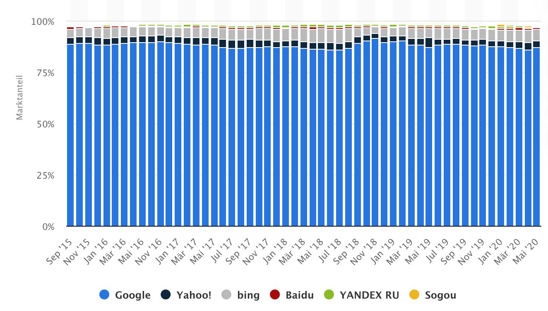Wann und wie rentieren sich Google Ads Kampagnen?