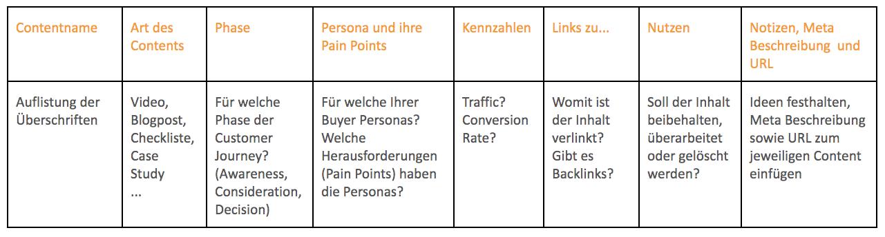Beispiel Content Audit