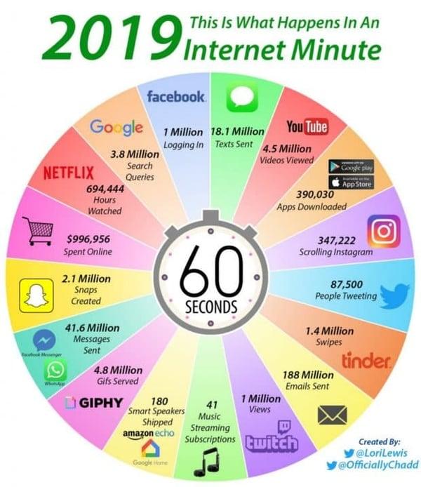 B2B Bekanntmachung: Statistiken zur Social Media Nutzung 2019