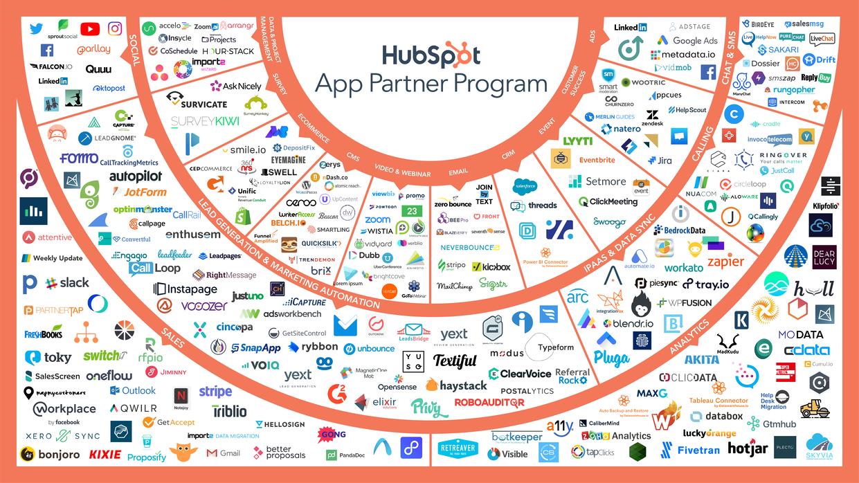 HubSpot Connect heißt jetzt HubSpot App Partnerprogramm.