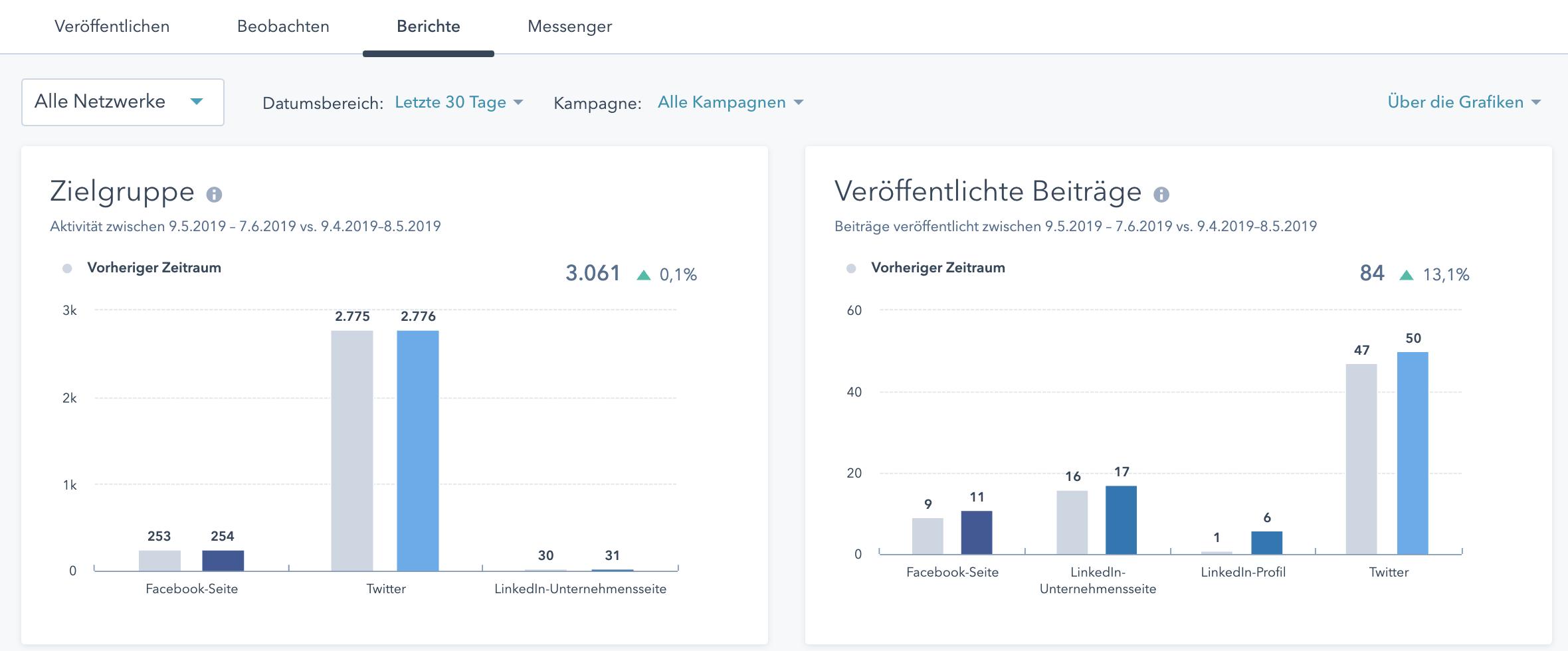 Änderungen an den Social Media Tools von HubSpot