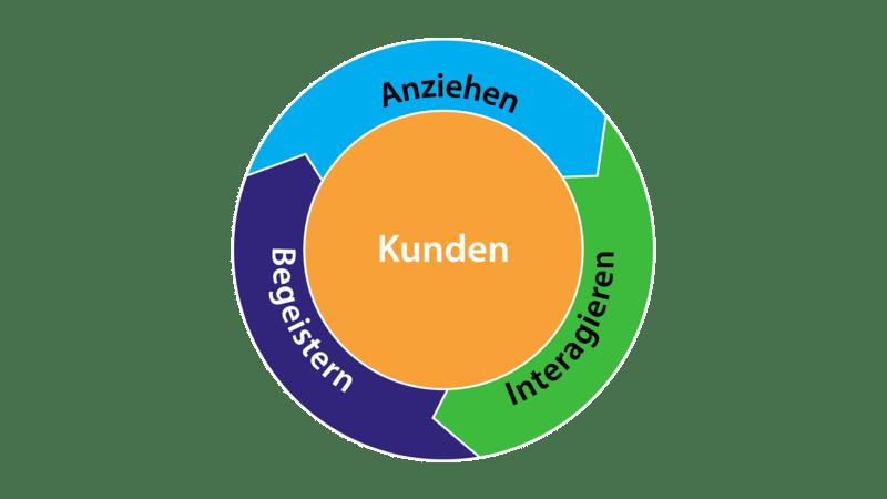 Sales Funnel vs. Flywheel: So funktioniert die Inbound Sales Methode